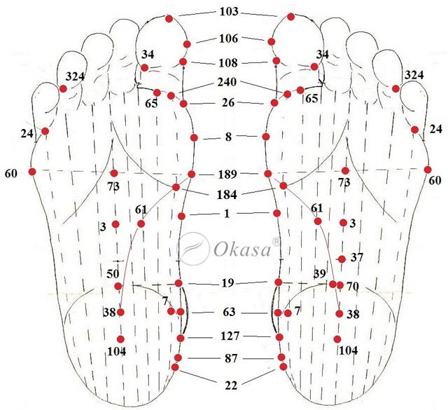 Các huyệt đạo bàn chân và cách tác động bạn nên biết