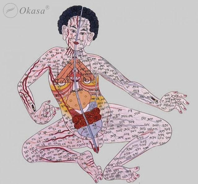 Cách người xưa tìm hiểu Kinh lạc và Bấm huyệt trị liệu